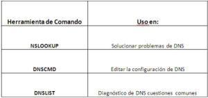 Comando para DNS
